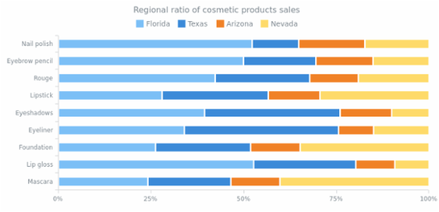 100 Percent Stacked Bar Chart created by anonymous, 100% Stacked Bar Charts display the comparison of the percentage, taking the whole category as 100%. Chart describes the products' sales ratio by four regions. The legend is interactive and controls chart series.