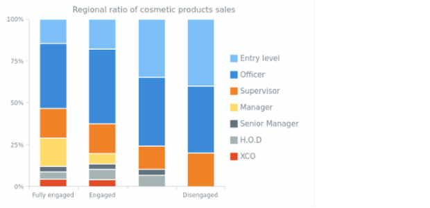 100 Percent Stacked Column Chart created by anonymous, The 100% Stacked Column Chart displays the comparison of the percentage each part of the category brings to the whole category. This chart shows the products sales ratio in several regions.