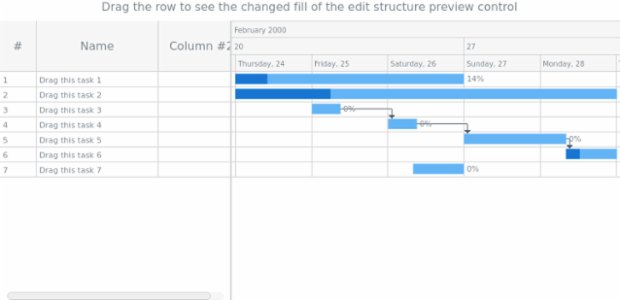 anychart.charts.Gantt.editing get created by anonymous