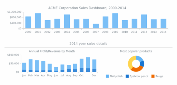 ACME Corp Sales Dashboard created by anonymous, Dashboard with three charts: column chart, stacked column chart and pie chart. First chart is interactive and clicking on columns changes the second and the third charts. The dashboard displays company profit details for fourteen years.