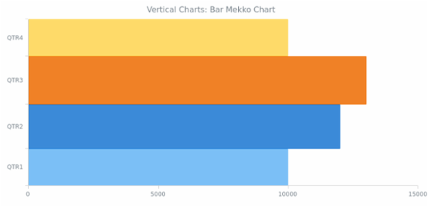BCT Vertical Bar Mekko Chart created by anonymous