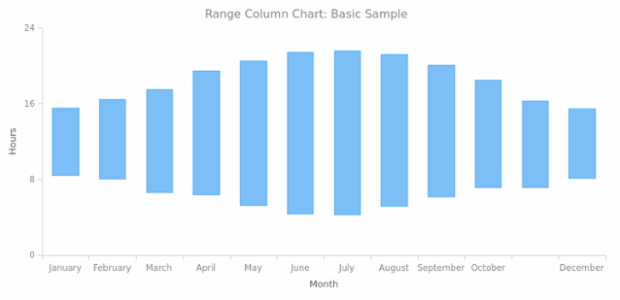 BCT Range Column Chart 01 created by anonymous