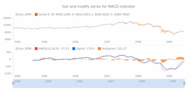 anychart.core.stock.indicators.MACD.macdSeries get created by anonymous