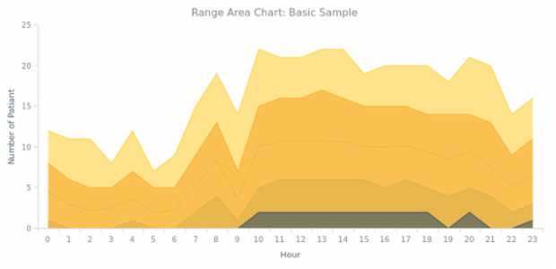 BCT Range Area Chart 01 created by anonymous