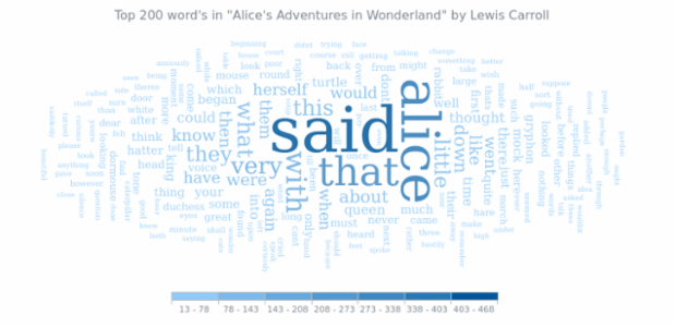 Alice In Wonderland created by anonymous