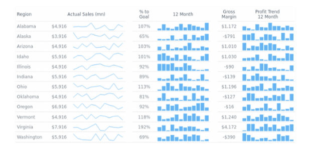 Column created by anonymous, Column Sparkline Dashboard with information on monthly sales in several states.