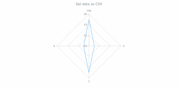anychart.core.radar.series.Base.data set asCSV created by anonymous