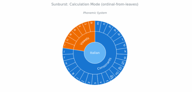 BCT Sunburst Chart 04 created by anonymous