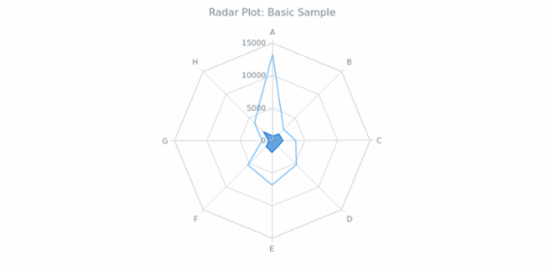 BCT Radar Chart 01 created by anonymous