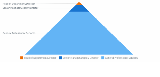 BCT Pyramid Chart 01 created by anonymous