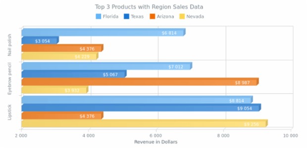 Multi-Series 3D Bar Chart created by anonymous, A chart of four 3D Bar series showing the sales of 3 cosmetic products in Florida, Texas, Arizona and Nevada.