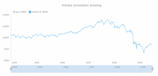 anychart.enums.EventType.annotationSelectUnSelects created by anonymous