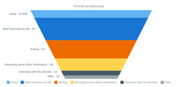 Funnel venta de coches created by anonymous, A Funnel Chart of 6 slices shows how many of those who sent the application finally got a job in the corporation. Each slice means a level close to the target, and tooltips show the percentage each slice forms to the whole.