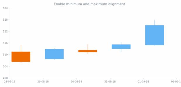 anychart.scales.DateTime.alignMinimumMaximum created by anonymous
