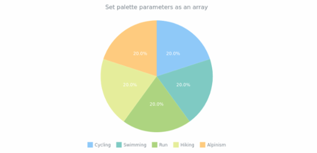 anychart.charts.Pie.palette set asArray created by anonymous