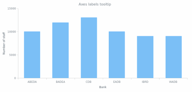 Axes labels tooltip created by anonymous, A column chart with tooltips for axes labels