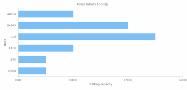 Axes labels custom tooltip created by anonymous, A bar chart with custom tooltips for axes labels.