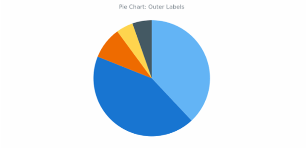 BCT Pie Chart 10 created by anonymous