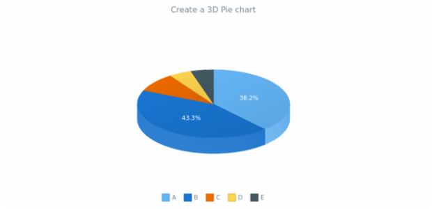 anychart.pie3d created by anonymous