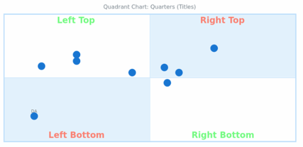 BCT Quadrant Chart 04 created by anonymous