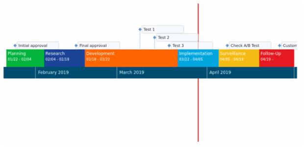 Project Management Timeline Chart created by anonymous