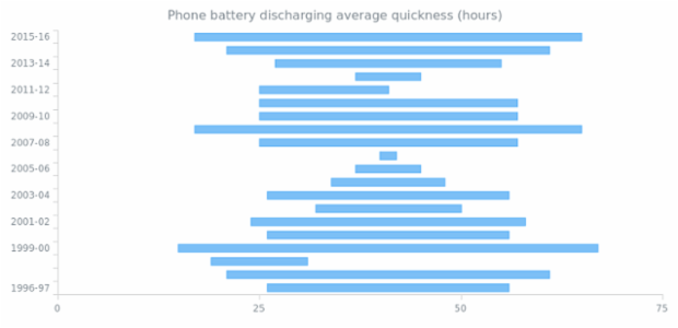 Range Bar Chart created by anonymous, A Range Bar Chart demonstrating eight cell phone models and how fast their batteries discarge.