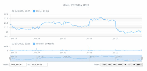 Showing Intraday Data created by anonymous
