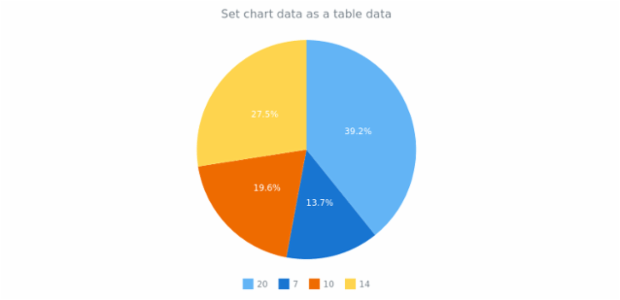 anychart.charts.Pie.data set asObj created by anonymous