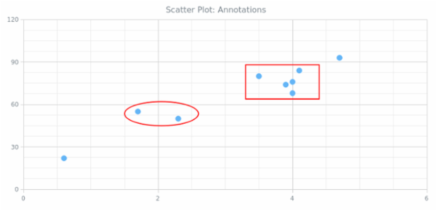 BCT Scatter Chart 05 created by anonymous