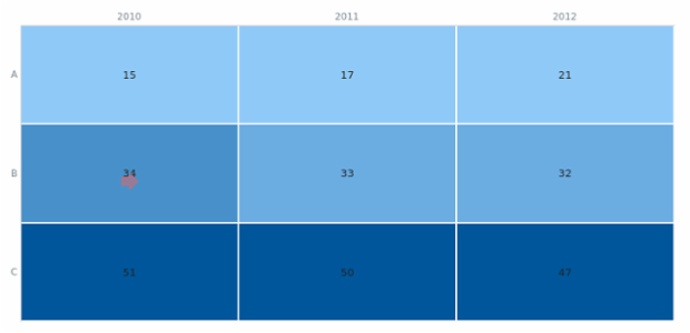 BCT Heat Map Chart 01 created by anonymous