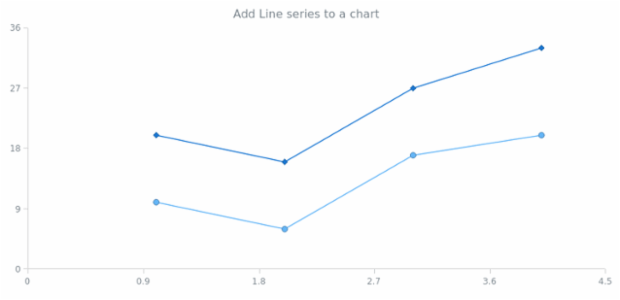 anychart.charts.Scatter.line created by anonymous