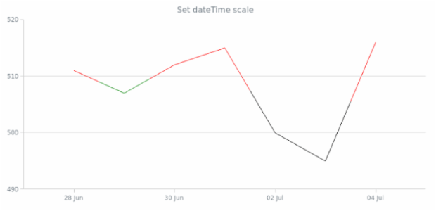 anychart.scales.dateTime created by anonymous