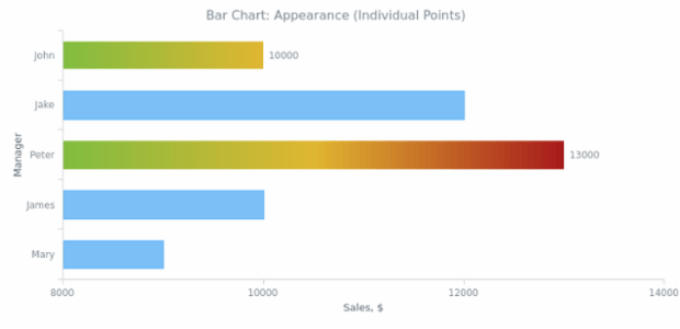 BCT Bar Chart 03 created by anonymous