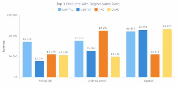 Multi-Series Column Chart created by anonymous, Multi-series column chart shows the information about revenue from selling the several products in several states. All series have labels over the columns.