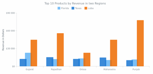 Column Chart with Columns Overlap created by anonymous, Column chart compares revenue in two regions. Series are shifted in order to make the columns of two different series overlap one another. Legend is interactive and can be used to hide and show series.