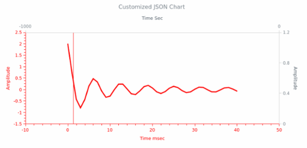 WD Data from JSON 12 created by anonymous