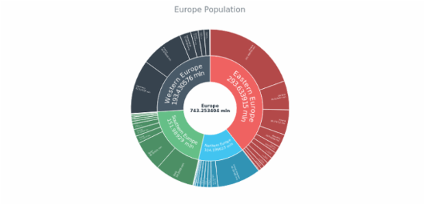 The Population of Europe created by anonymous, Sunburst Chart shows the population of Europe.