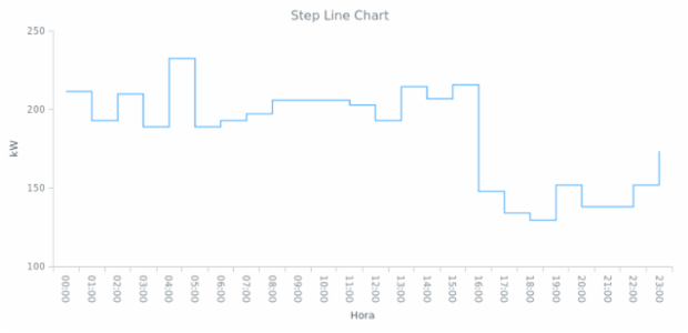 BCT Step Line Chart 01 created by anonymous