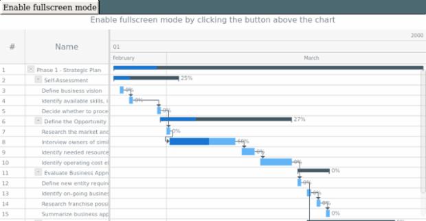 anychart.charts.Gantt.fullScreen created by anonymous