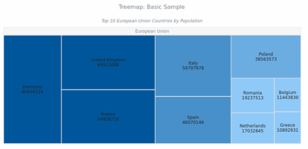BCT Treemap Chart 01 created by anonymous
