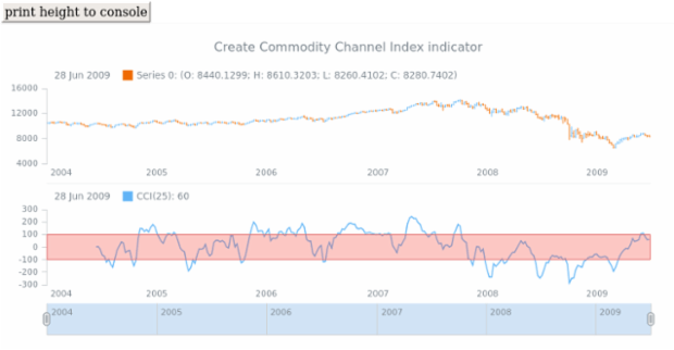 anychart.core.stock.Plot.cci created by anonymous