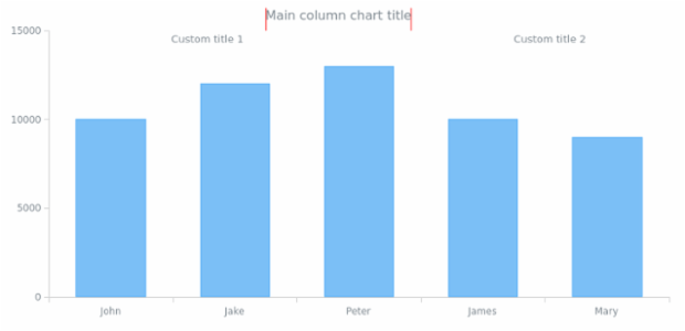 BCT Column Chart 01 created by anonymous