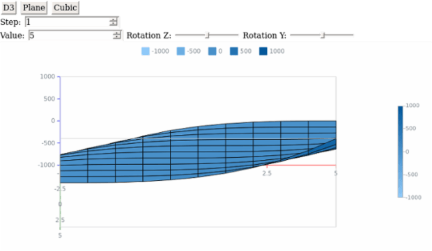 Line Chart created by anonymous, AnyChart - JavaScript Charts designed to be embedded and integrated