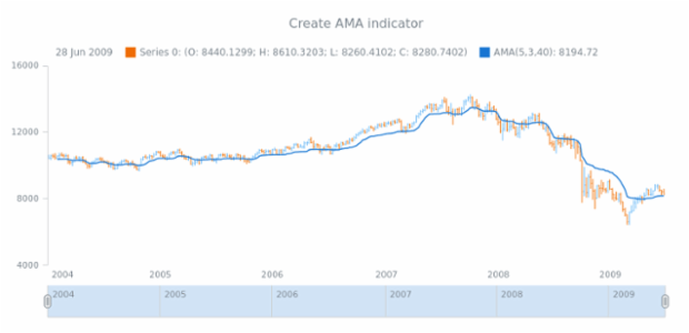 anychart.core.stock.Plot.ama created by anonymous