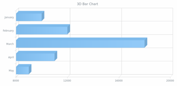 BCT 3D Bar Chart created by anonymous