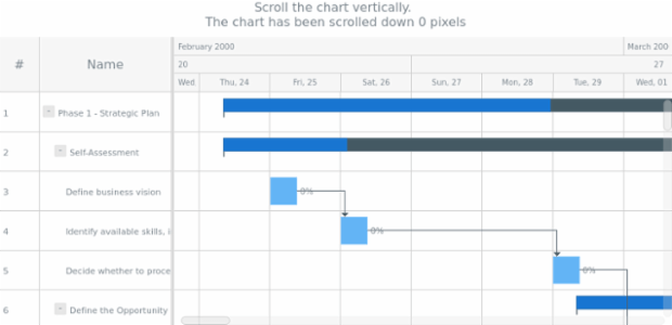 anychart.charts.Gantt.scrollTo get created by anonymous