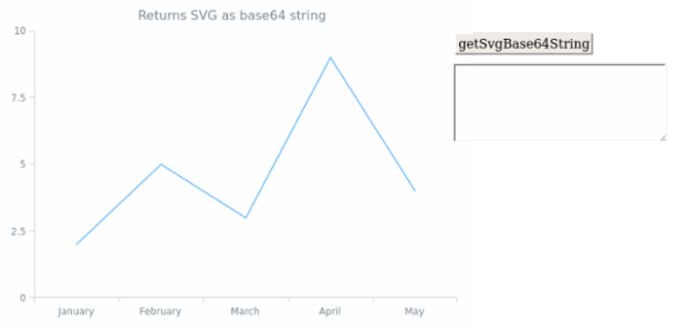 anychart.core.Chart.getSvgBase64String created by anonymous