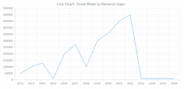 BCT Line Chart 03 created by anonymous