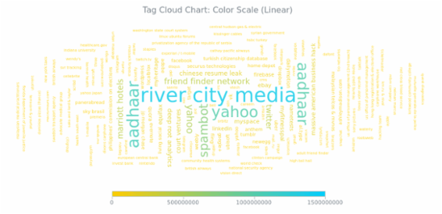 BCT Tag Cloud Chart 05 created by anonymous