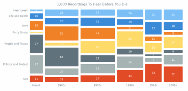 1000 Recordings To Hear Before You Die created by anonymous, Mosaic Chart visualizing data about the 1,000 greatest music masterpieces. Such a representation helps explore the relative prominence of different song topics along with time periods.